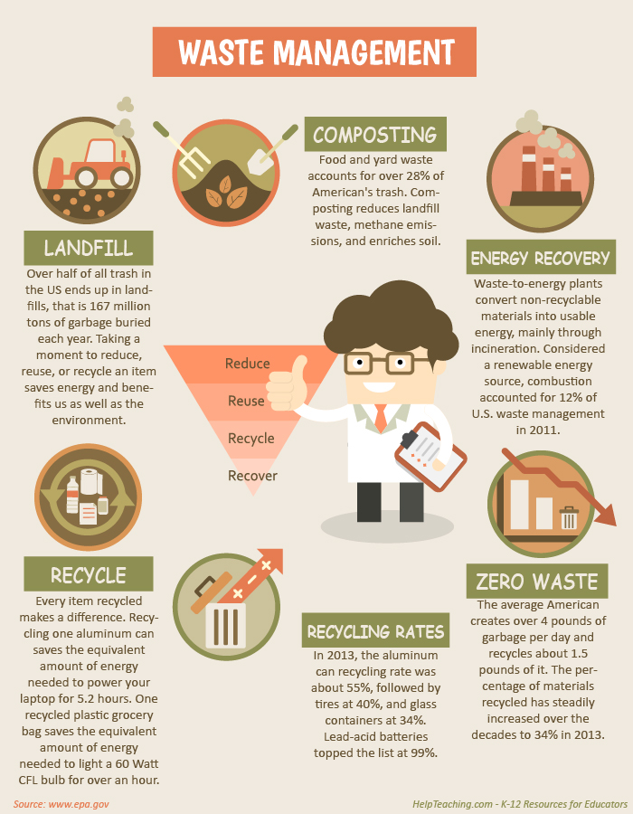 Infographic: Recycling Facts from HelpTeaching.com