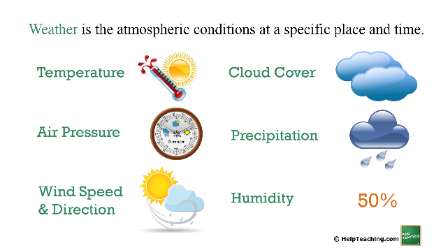 Science Lesson: Weather and Climate